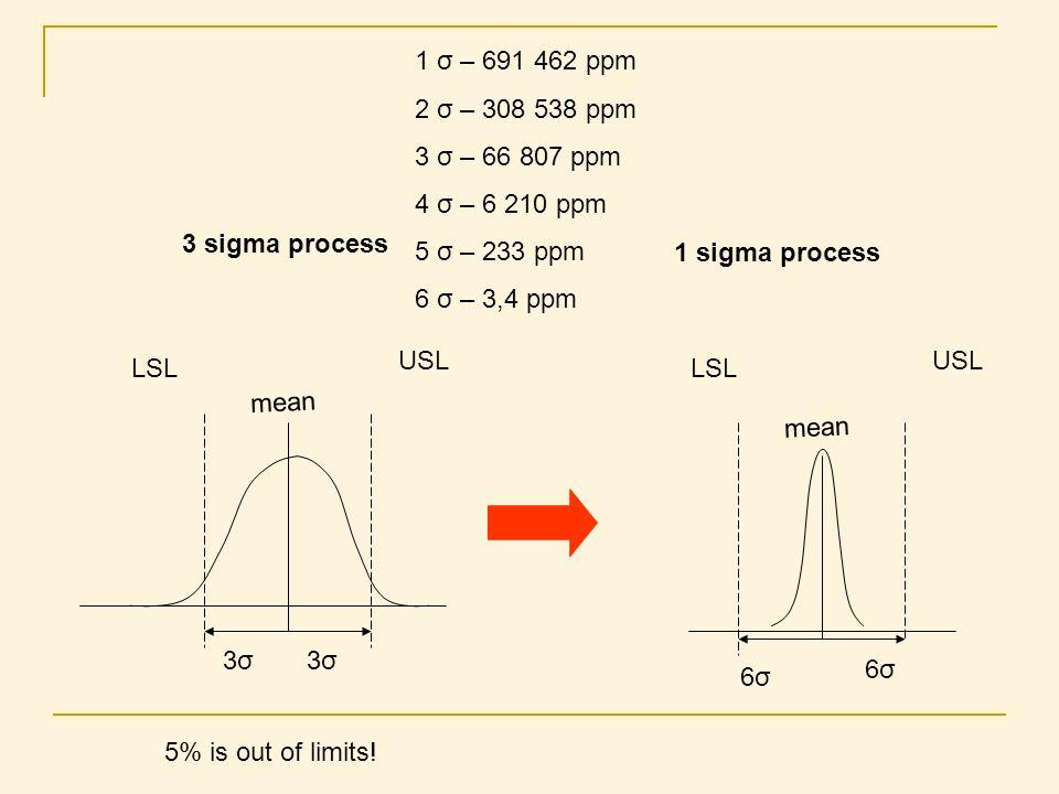 mean 3σ3σ3σ3σ LSL USL 3 sigma process 1 sigma process LSL USL 6σ6σ 6σ6σ mean 5% is out of limits! 1 σ – 691 462 ppm 2 σ – 308 538 ppm 3 σ – 66 807 ppm