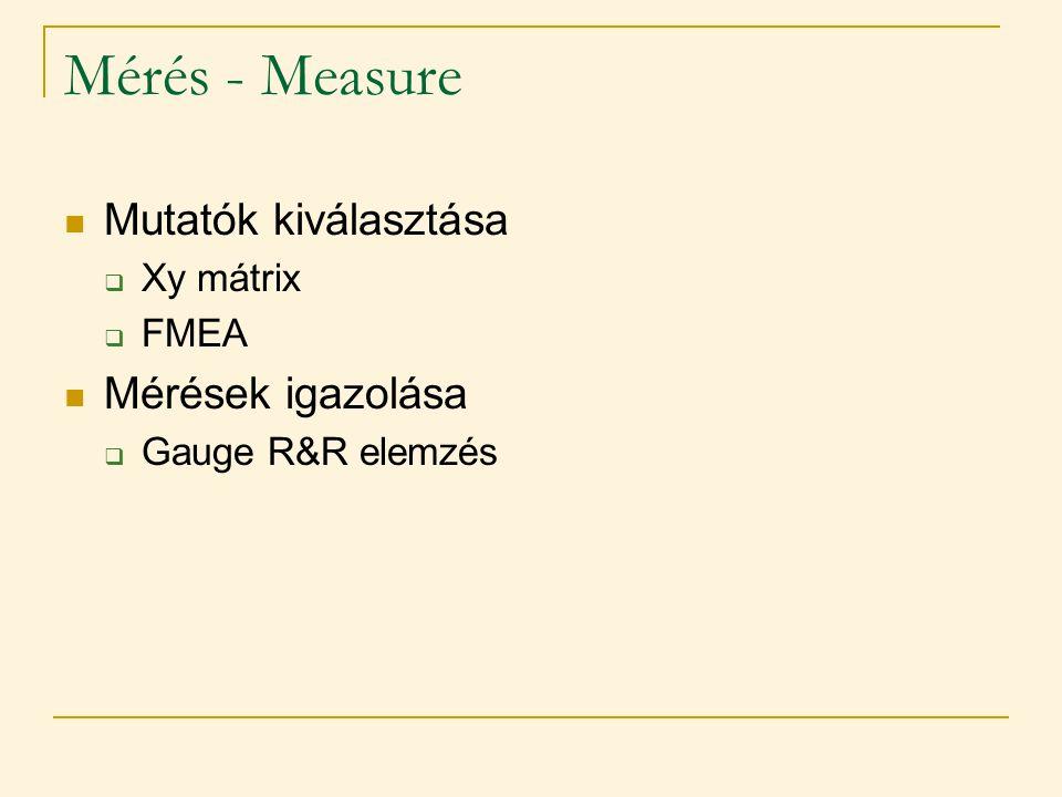 Mérés - Measure  Mutatók kiválasztása  Xy mátrix  FMEA  Mérések igazolása  Gauge R&R elemzés