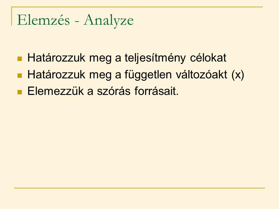 Elemzés - Analyze  Határozzuk meg a teljesítmény célokat  Határozzuk meg a független változóakt (x)  Elemezzük a szórás forrásait.