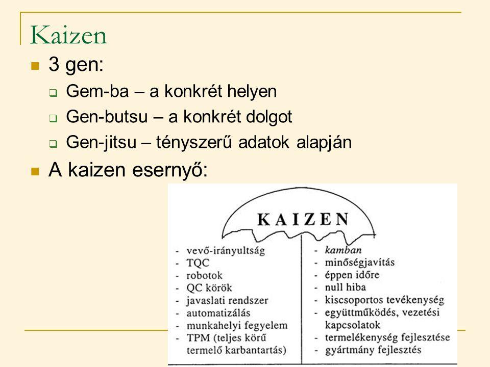 Kaizen  3 gen:  Gem-ba – a konkrét helyen  Gen-butsu – a konkrét dolgot  Gen-jitsu – tényszerű adatok alapján  A kaizen esernyő: