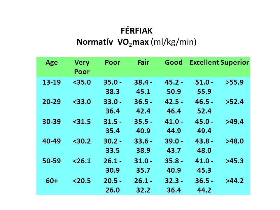 NŐK Normatív VO 2 max (ml/kg/min) AgeVery Poor PoorFairGoodExcellentSuperior 13-19<25.025.0 - 30.9 31.0 - 34.9 35.0 - 38.9 39.0 - 41.9 >41.9 20-29<23.