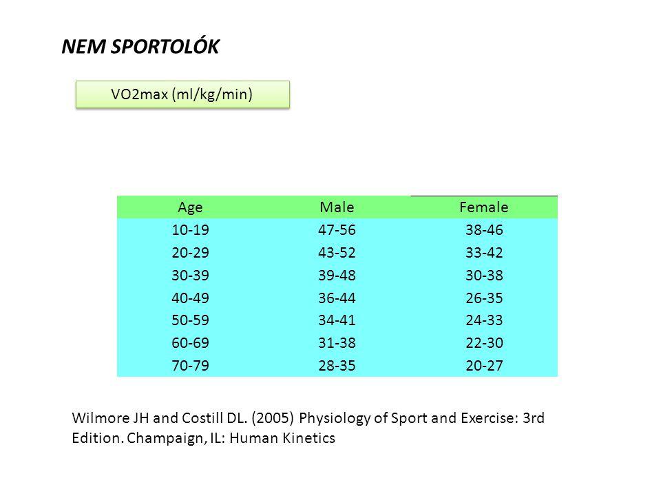 Az intenzitás kiszámítása az edzés pulzusból a V02max százalékában %MHR = 0.64 × %VO2max + 37