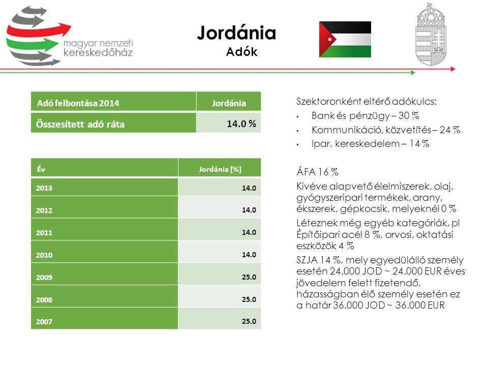 Adók Adó felbontása 2014Jordánia Összesített adó ráta 14.0 % ÉvJordánia [%] 2013 14.0 2012 14.0 2011 14.0 2010 14.0 2009 25.0 2008 25.0 2007 25.0 Szek