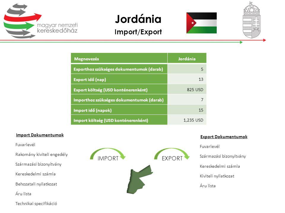 Import/Export MegnevezésJordánia Exporthoz szükséges dokumentumok (darab) 5 Export idő (nap) 13 Export költség (USD konténerenként) 825 USD Importhoz