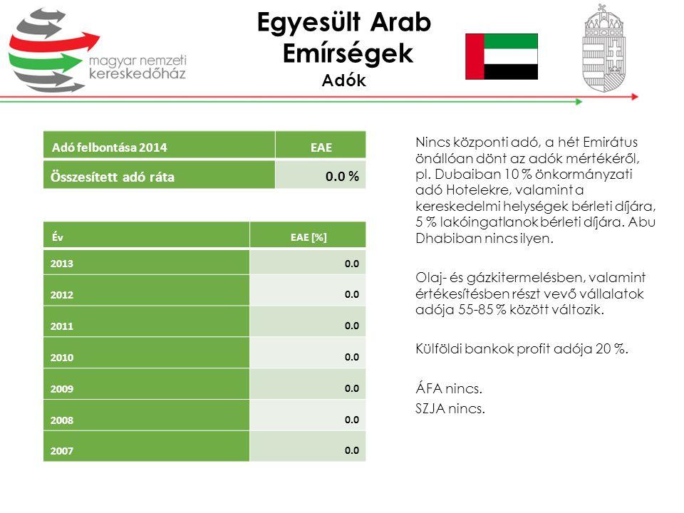 Adó felbontása 2014EAE Összesített adó ráta 0.0 % ÉvEAE [%] 2013 0.0 2012 0.0 2011 0.0 2010 0.0 2009 0.0 2008 0.0 2007 0.0 Nincs központi adó, a hét E