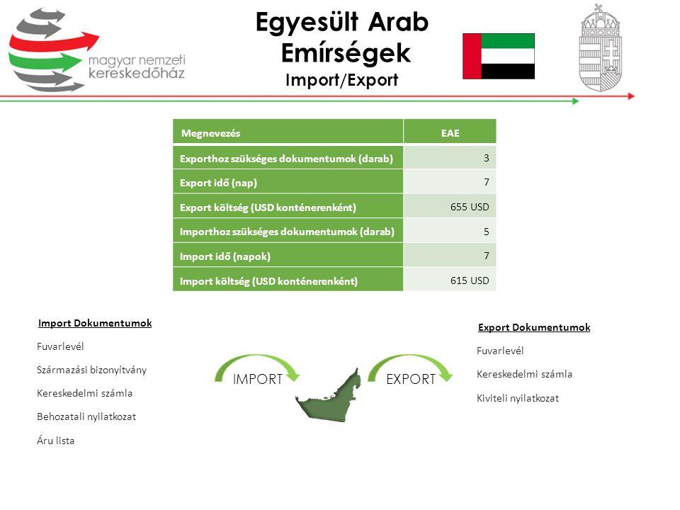 Import/Export IMPORTEXPORT MegnevezésEAE Exporthoz szükséges dokumentumok (darab) 3 Export idő (nap) 7 Export költség (USD konténerenként) 655 USD Imp