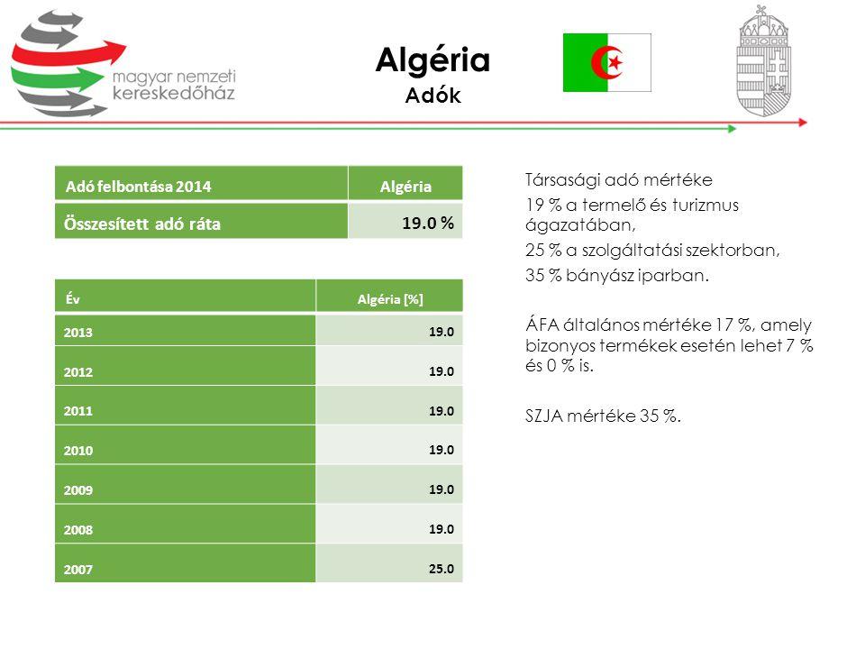 Adók Társasági adó mértéke 19 % a termelő és turizmus ágazatában, 25 % a szolgáltatási szektorban, 35 % bányász iparban. ÁFA általános mértéke 17 %, a