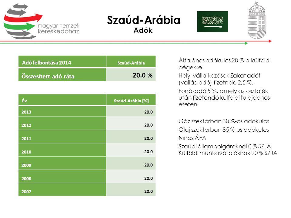 Adók Adó felbontása 2014 Szaúd-Arábia Összesített adó ráta 20.0 % ÉvSzaúd-Arábia [%] 2013 20.0 2012 20.0 2011 20.0 2010 20.0 2009 20.0 2008 20.0 2007