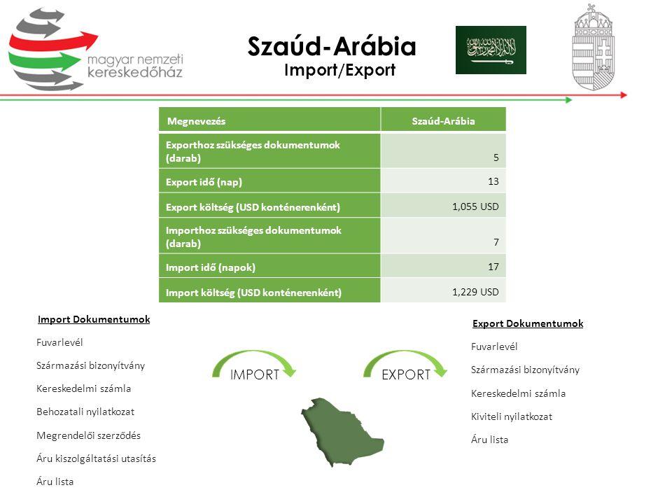 Import/Export MegnevezésSzaúd-Arábia Exporthoz szükséges dokumentumok (darab) 5 Export idő (nap) 13 Export költség (USD konténerenként) 1,055 USD Impo