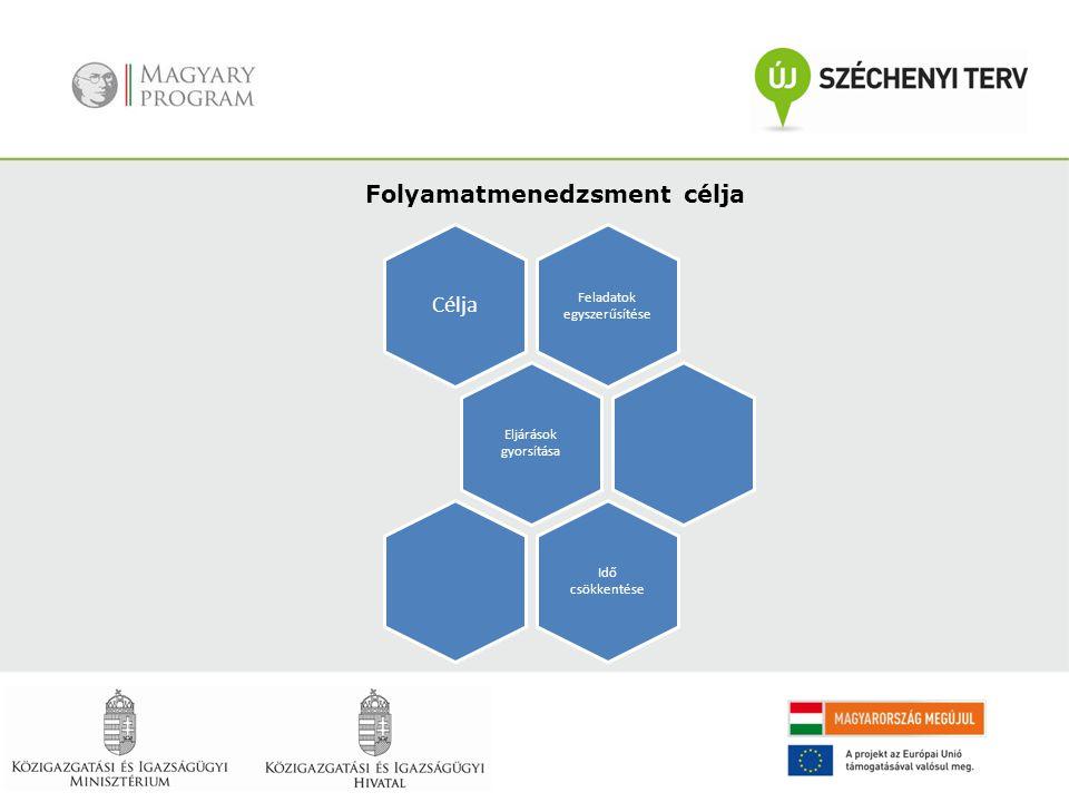 Folyamat átvilágítása Projektvezető kijelölése Folyamatfelelősök kijelölése Fejlesztési folyamat indítása Fejlesztési célok pontosítása Optimalizálási igényt kiváltó alapprobléma Kiválasztott folyamat felmérése Folyamatábra elkészítése Jelenlegi állapot dokumentálása Kiválasztott folyamat fejlesztése Javaslatok kidolgozása, értékelése Döntés előkészítés Fejlesztési javaslatok bevezetése Kulcsfolyamatok állandó követése Monitorozás Folyamatfejlesztés fő lépései