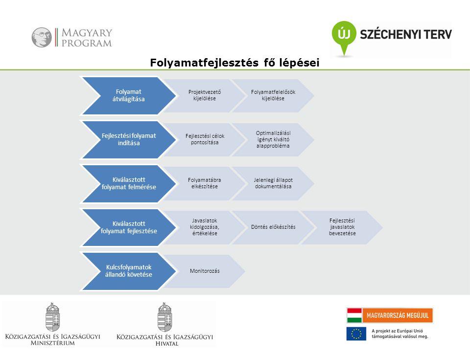 Folyamat átvilágítása Projektvezető kijelölése Folyamatfelelősök kijelölése Fejlesztési folyamat indítása Fejlesztési célok pontosítása Optimalizálási