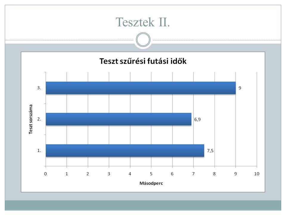 Tesztek II.