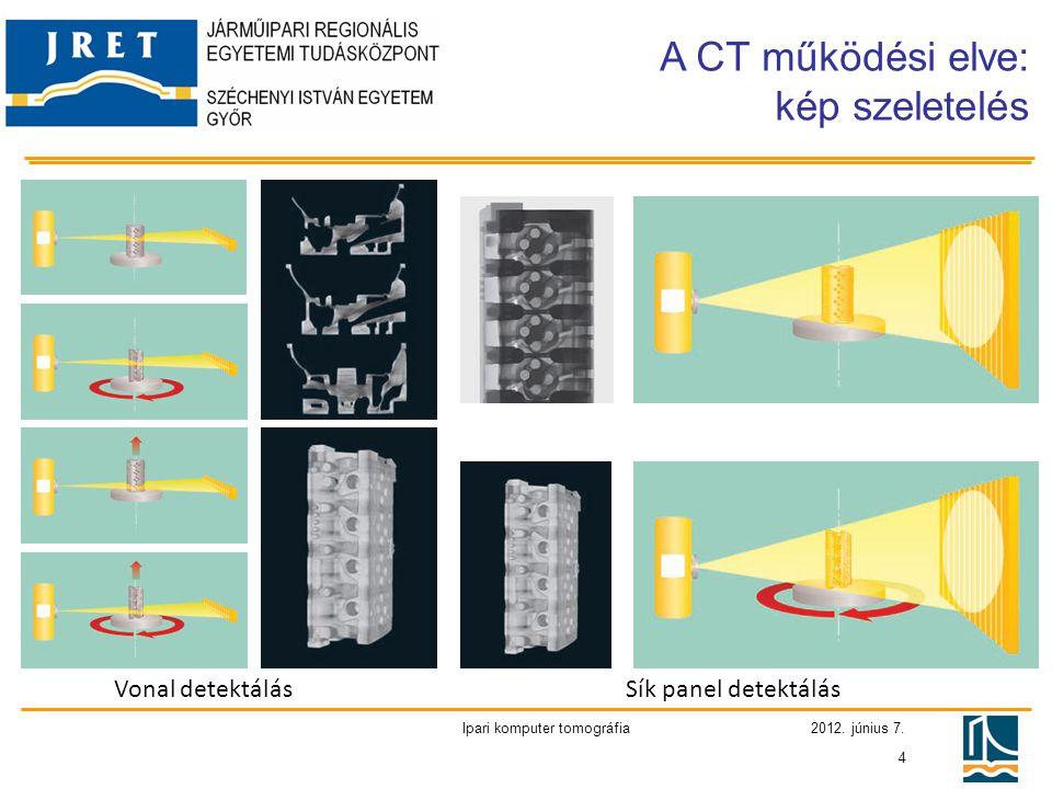 2012. június 7. Ipari komputer tomográfia 4 Vonal detektálásSík panel detektálás A CT működési elve: kép szeletelés