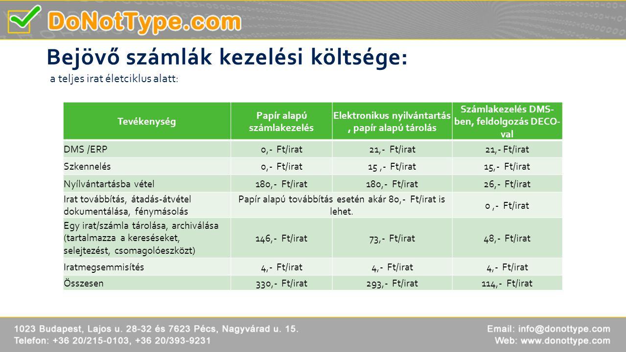 Bejövő számlák kezelési költsége: Tevékenység Papír alapú számlakezelés Elektronikus nyilvántartás, papír alapú tárolás Számlakezelés DMS- ben, feldol