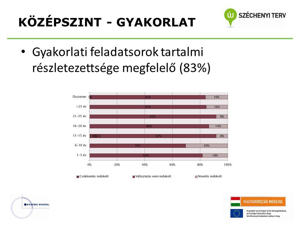 • Gyakorlati feladatsorok tartalmi részletezettsége megfelelő (83%) KÖZÉPSZINT - GYAKORLAT