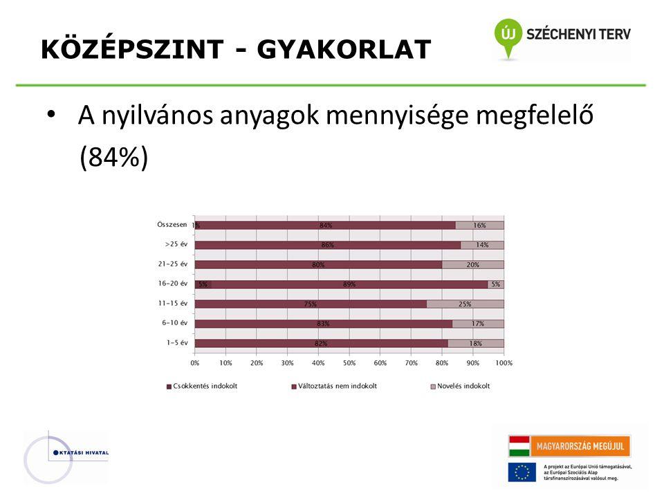 • A nyilvános anyagok mennyisége megfelelő (84%) KÖZÉPSZINT - GYAKORLAT