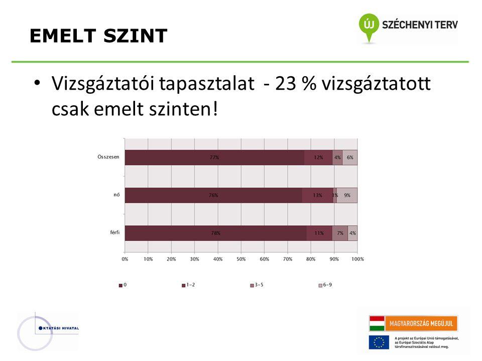 • Vizsgáztatói tapasztalat - 23 % vizsgáztatott csak emelt szinten! EMELT SZINT