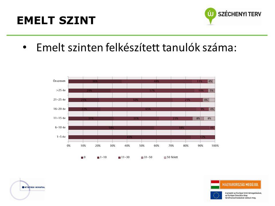 • Emelt szinten felkészített tanulók száma: EMELT SZINT