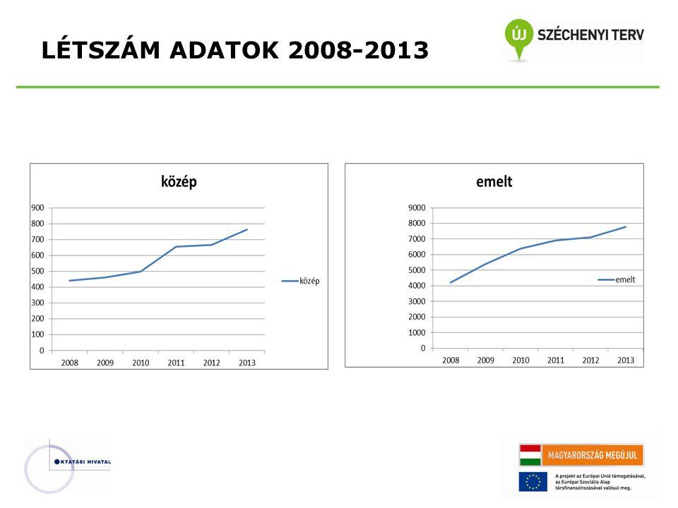LÉTSZÁM ADATOK 2008-2013