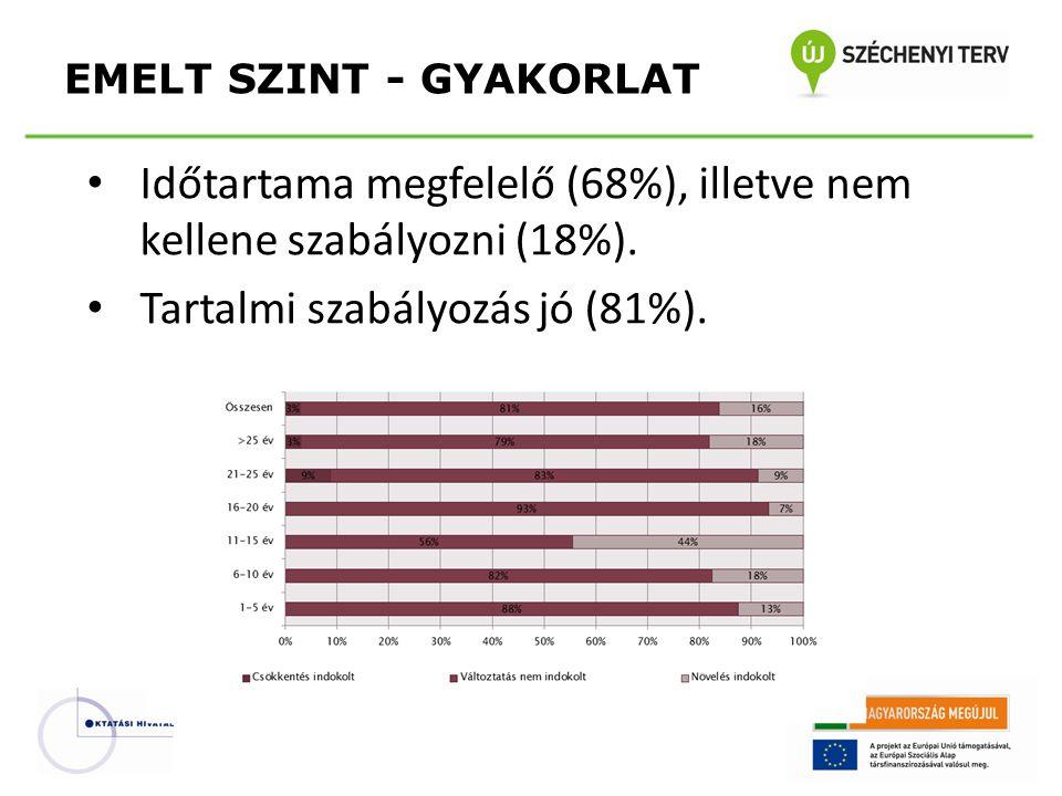• Időtartama megfelelő (68%), illetve nem kellene szabályozni (18%).