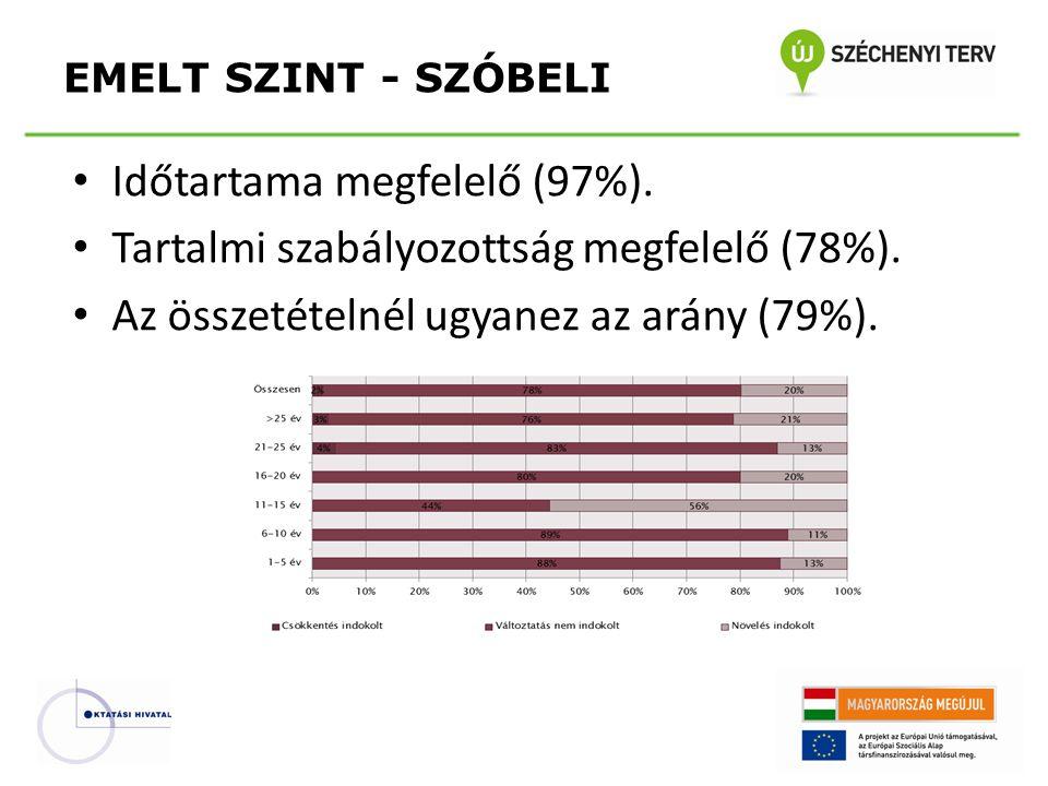 • Időtartama megfelelő (97%). • Tartalmi szabályozottság megfelelő (78%).