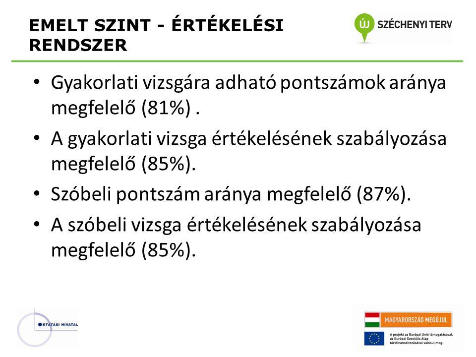 • Gyakorlati vizsgára adható pontszámok aránya megfelelő (81%).
