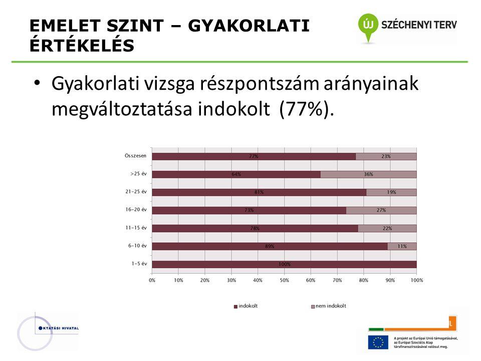 • Gyakorlati vizsga részpontszám arányainak megváltoztatása indokolt (77%).