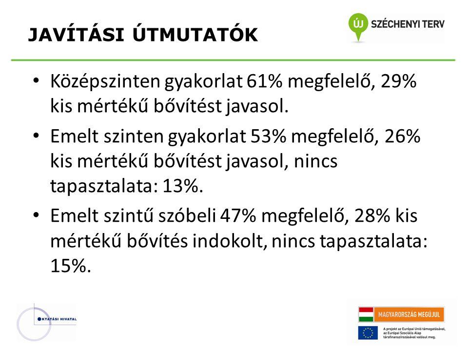 • Középszinten gyakorlat 61% megfelelő, 29% kis mértékű bővítést javasol.
