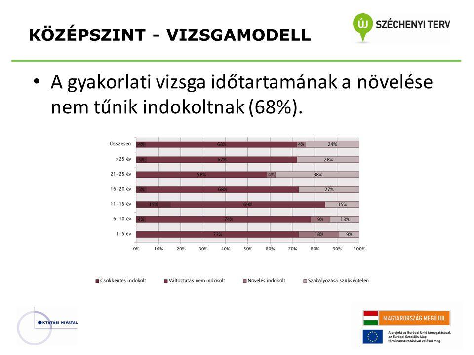 • A gyakorlati vizsga időtartamának a növelése nem tűnik indokoltnak (68%).
