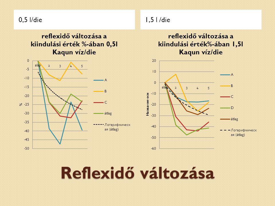 Reflexidő változása 0,5 l/die1,5 l /die