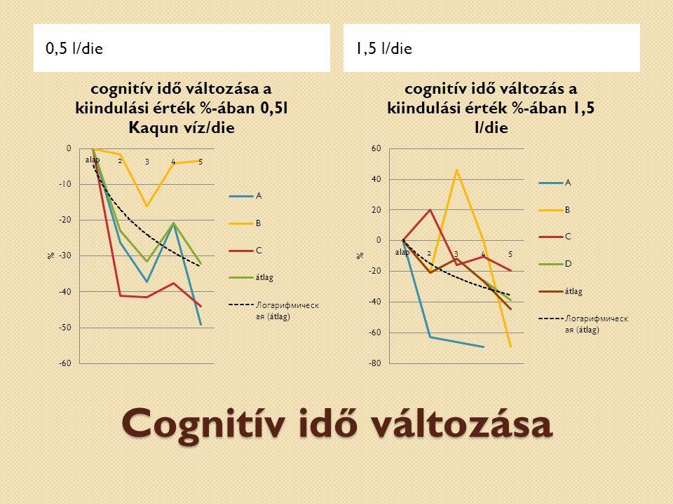 Cognitív idő változása 0,5 l/die1,5 l/die