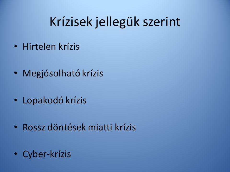 Krízisek jellegük szerint • Hirtelen krízis • Megjósolható krízis • Lopakodó krízis • Rossz döntések miatti krízis • Cyber-krízis