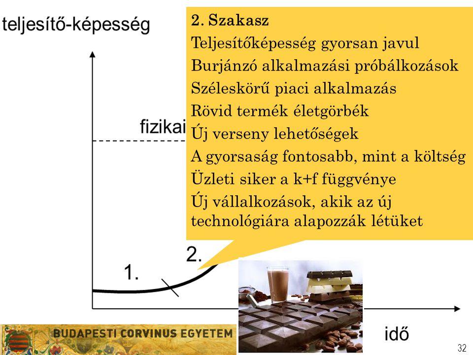 32 2. Szakasz Teljesítőképesség gyorsan javul Burjánzó alkalmazási próbálkozások Széleskörű piaci alkalmazás Rövid termék életgörbék Új verseny lehető