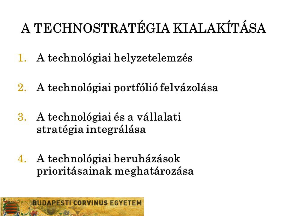 A TECHNOSTRATÉGIA KIALAKÍTÁSA 1.A technológiai helyzetelemzés 2.A technológiai portfólió felvázolása 3.A technológiai és a vállalati stratégia integrá