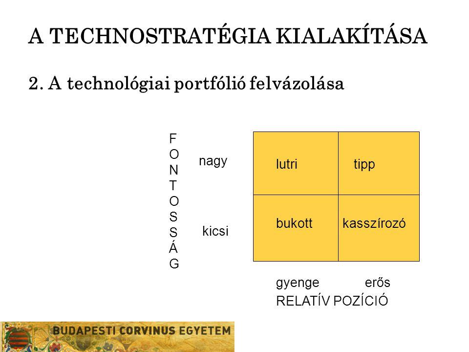 A TECHNOSTRATÉGIA KIALAKÍTÁSA 2. A technológiai portfólió felvázolása lutritipp bukottkasszírozó nagy kicsi gyengeerős RELATÍV POZÍCIÓ FONTOSSÁGFONTOS