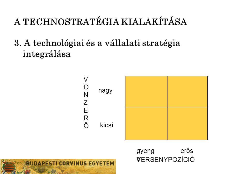 A TECHNOSTRATÉGIA KIALAKÍTÁSA 3. A technológiai és a vállalati stratégia integrálása nagy kicsi gyeng e erős VERSENYPOZÍCIÓ VONZERŐVONZERŐ