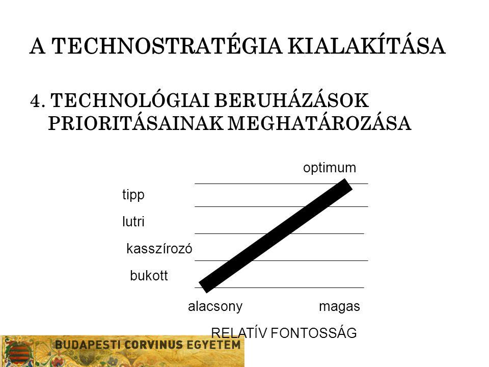 A TECHNOSTRATÉGIA KIALAKÍTÁSA 4. TECHNOLÓGIAI BERUHÁZÁSOK PRIORITÁSAINAK MEGHATÁROZÁSA tipp lutri optimum kasszírozó RELATÍV FONTOSSÁG bukott alacsony