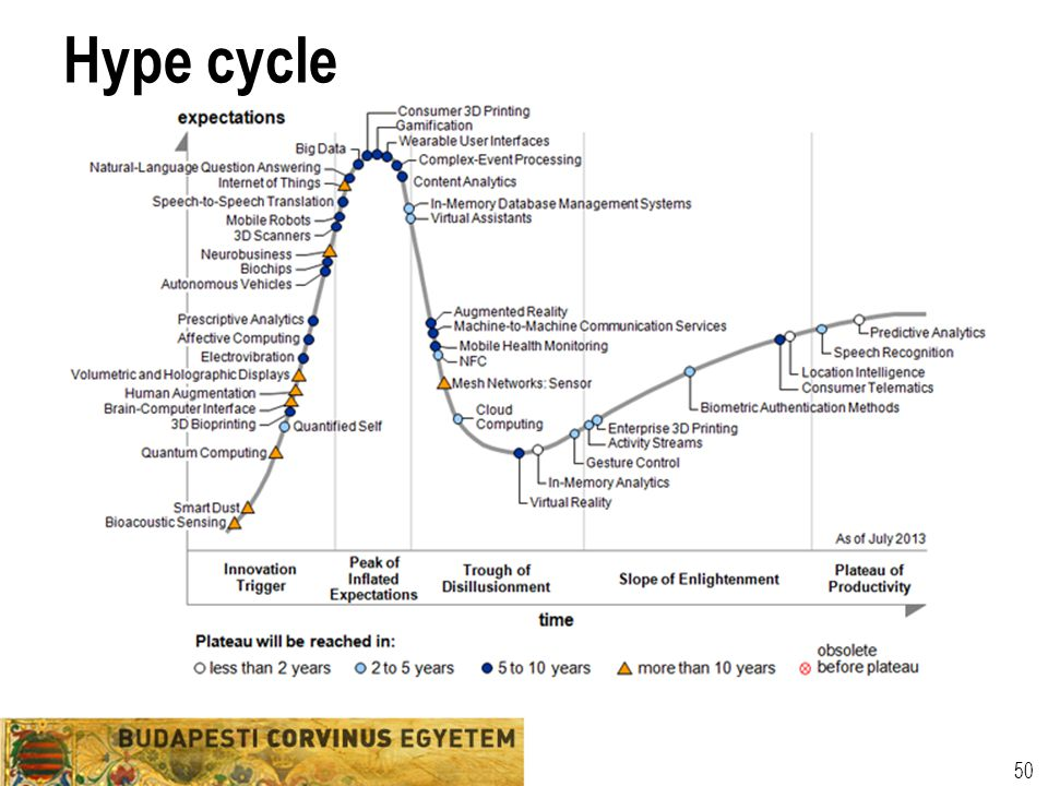Hype cycle 50