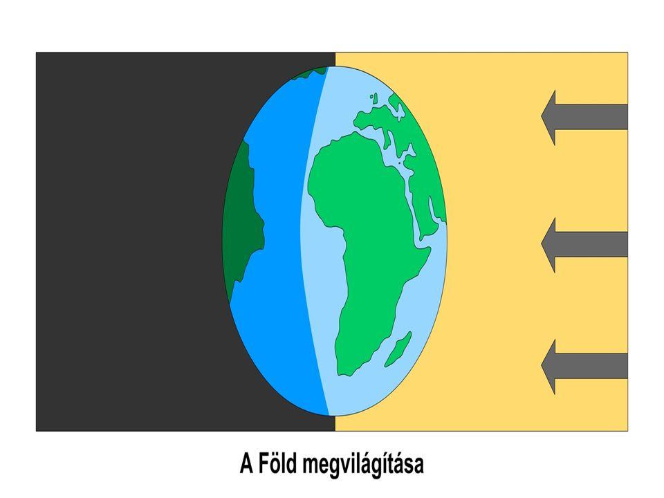 A különbség abból adódik, hogy a Föld, míg a tengelye körül megfordul, a Nap körül is kering, s a Nap ily módon látszólag lemarad.