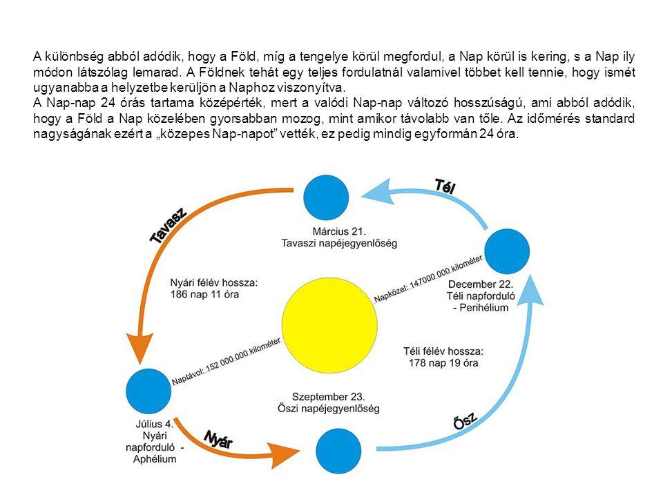 A különbség abból adódik, hogy a Föld, míg a tengelye körül megfordul, a Nap körül is kering, s a Nap ily módon látszólag lemarad. A Földnek tehát egy