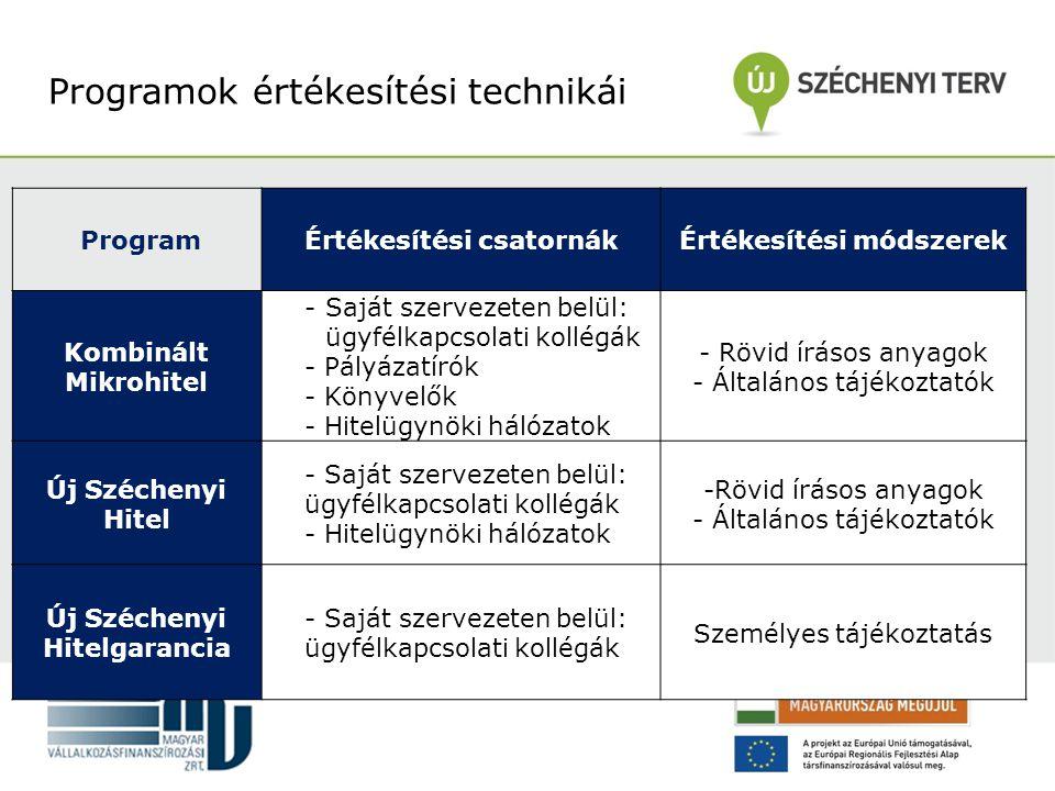 Programok értékesítési technikái ProgramÉrtékesítési csatornákÉrtékesítési módszerek Kombinált Mikrohitel -Saját szervezeten belül: ügyfélkapcsolati kollégák - Pályázatírók - Könyvelők - Hitelügynöki hálózatok - Rövid írásos anyagok - Általános tájékoztatók Új Széchenyi Hitel - Saját szervezeten belül: ügyfélkapcsolati kollégák - Hitelügynöki hálózatok -Rövid írásos anyagok - Általános tájékoztatók Új Széchenyi Hitelgarancia - Saját szervezeten belül: ügyfélkapcsolati kollégák Személyes tájékoztatás