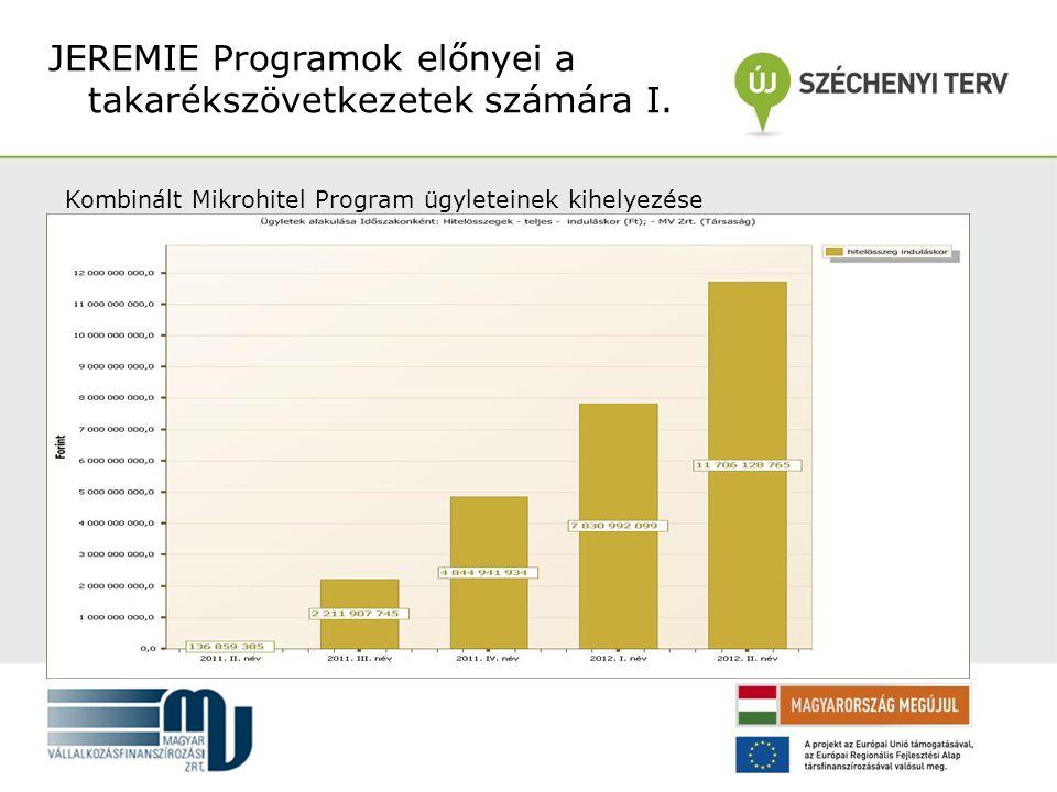 Kombinált Mikrohitel Program ügyleteinek kihelyezése JEREMIE Programok előnyei a takarékszövetkezetek számára I.