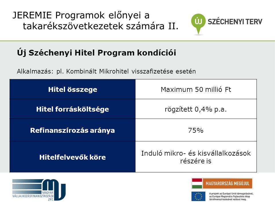 Új Széchenyi Hitel Program kondíciói Alkalmazás: pl.