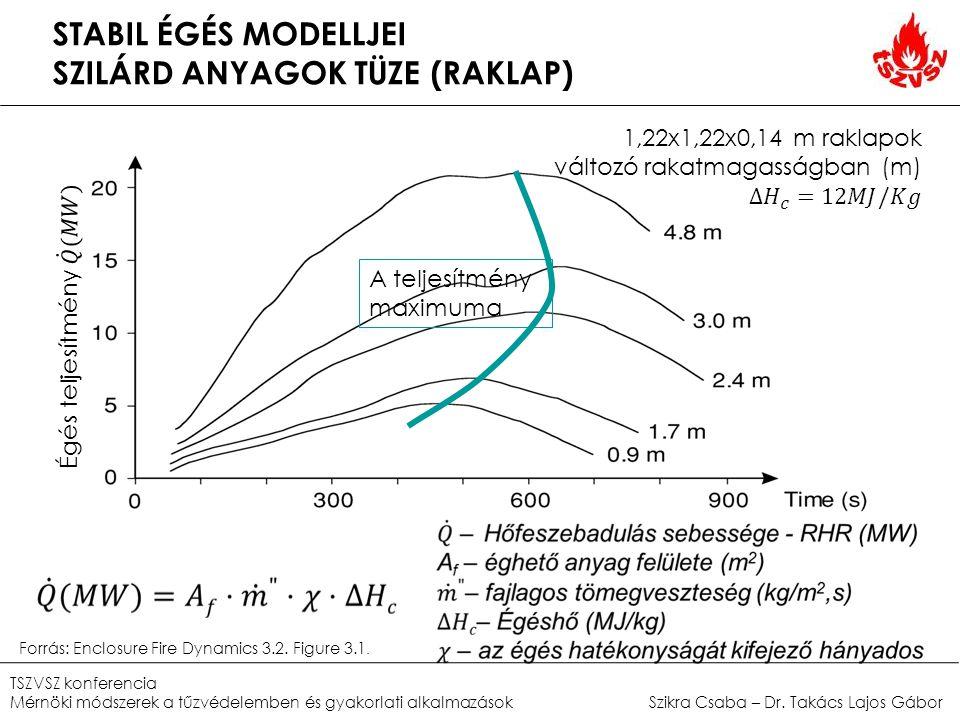 STABIL ÉGÉS MODELLJEI SZILÁRD ANYAGOK TÜZE (RAKLAP) A teljesítmény maximuma Forrás: Enclosure Fire Dynamics 3.2. Figure 3.1. TSZVSZ konferencia Mérnök