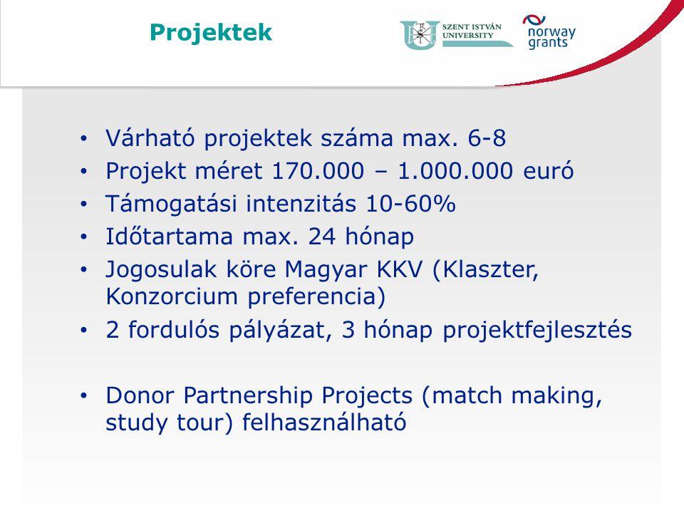 Projektek • Várható projektek száma max.