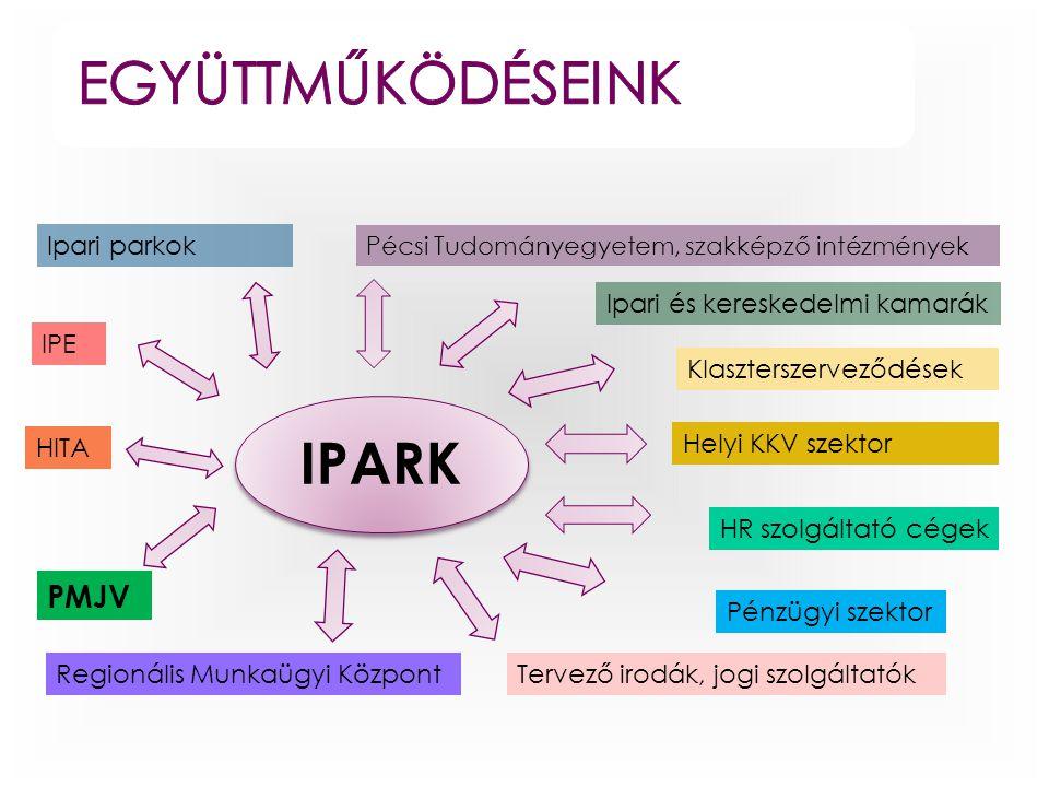 IPARK Ipari parkok Ipari és kereskedelmi kamarák IPE Helyi KKV szektor PMJV Pécsi Tudományegyetem, szakképző intézmények HITA Klaszterszerveződések Re