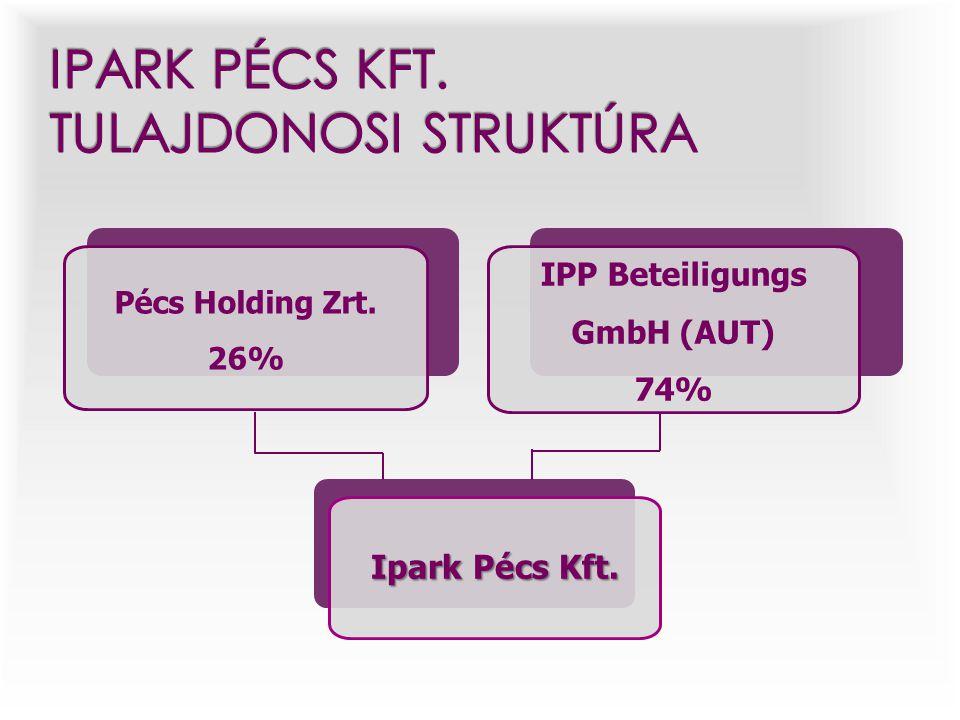 IPP Beteiligungs GmbH (AUT) 74% Pécs Holding Zrt. 26% Ipark Pécs Kft.