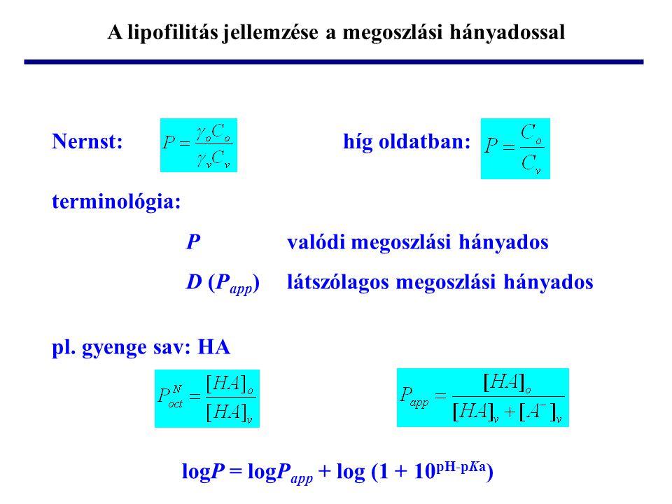 Nernst:híg oldatban: terminológia: P valódi megoszlási hányados D (P app ) látszólagos megoszlási hányados pl. gyenge sav: HA logP = logP app + log (1