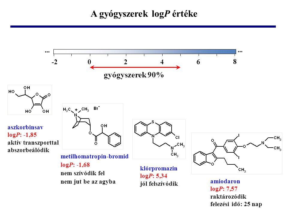 -20246 8 … … gyógyszerek 90% metilhomatropin-bromid logP: -1,68 nem szívódik fel nem jut be az agyba aszkorbinsav logP: -1,85 aktív transzporttal abszorbeálódik klórpromazin logP: 5,34 jól felszívódik amiodaron logP: 7,57 raktározódik felezési idő: 25 nap A gyógyszerek logP értéke