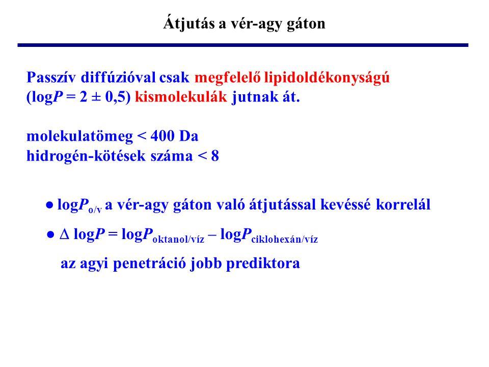 Átjutás a vér-agy gáton Passzív diffúzióval csak megfelelő lipidoldékonyságú (logP = 2 ± 0,5) kismolekulák jutnak át.